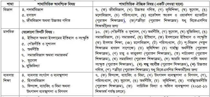 HSC all group subject list