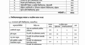 agricultural university admission circular page 1